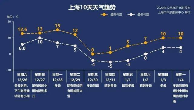 马上又要冷了!8日最低气温预计零下9℃,还有大风和降水