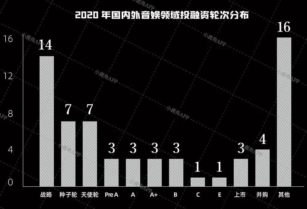 2020全球音娱投融资复盘:虚拟技术、线上红利与内容为王