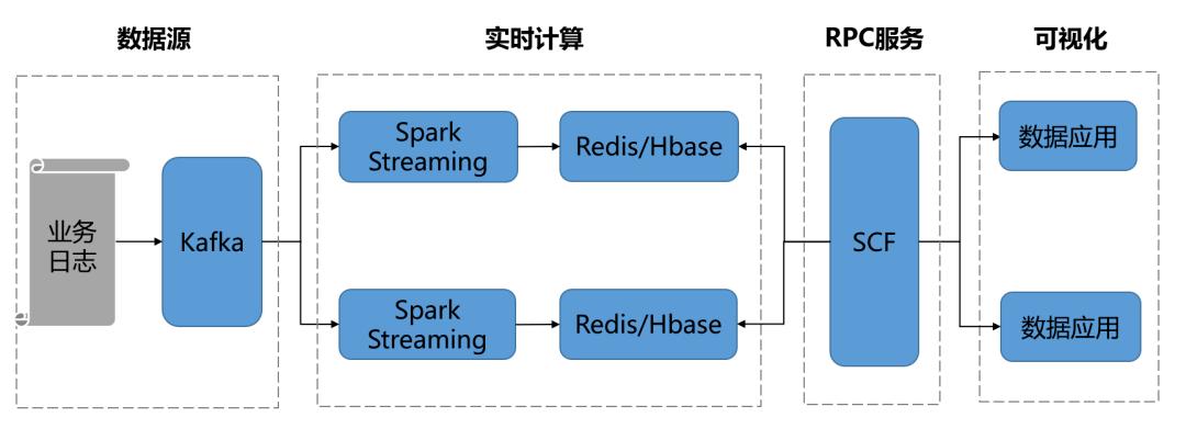 基于Flink构建实时数据仓库的实践