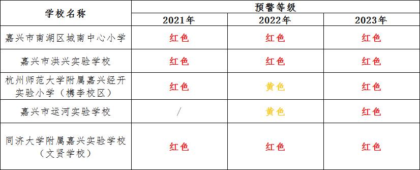 2021年中小学入学预警:这些学校都红了!