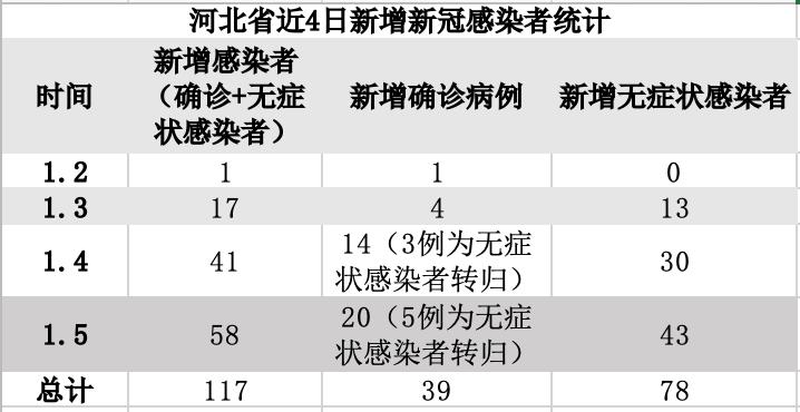 近4天河北累计新增新冠感染者117例,昨日新增58例