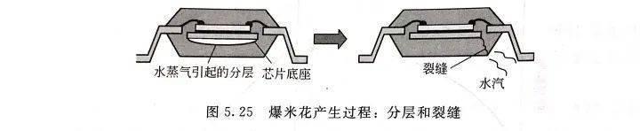 电子器件封装缺陷和失效的形式