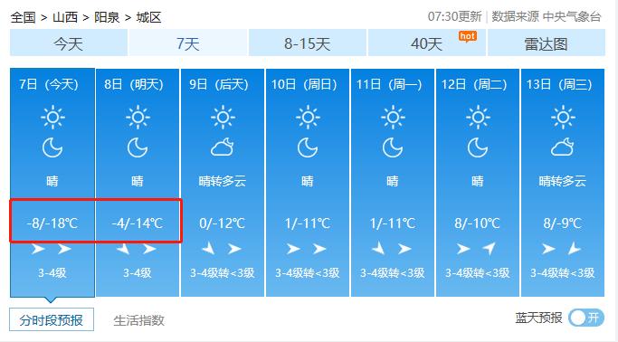 冻哭了!山西迎来入冬最低气温!你正处一年最危险的27天!防寒保命10招送上!  第6张