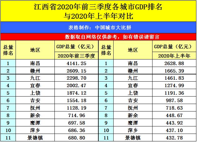 南昌2020年gdp是多少_南昌起义