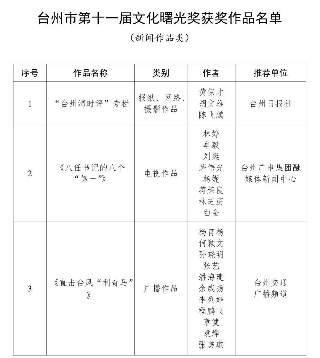 台州公布第十一届文化曙光奖获奖作品名单