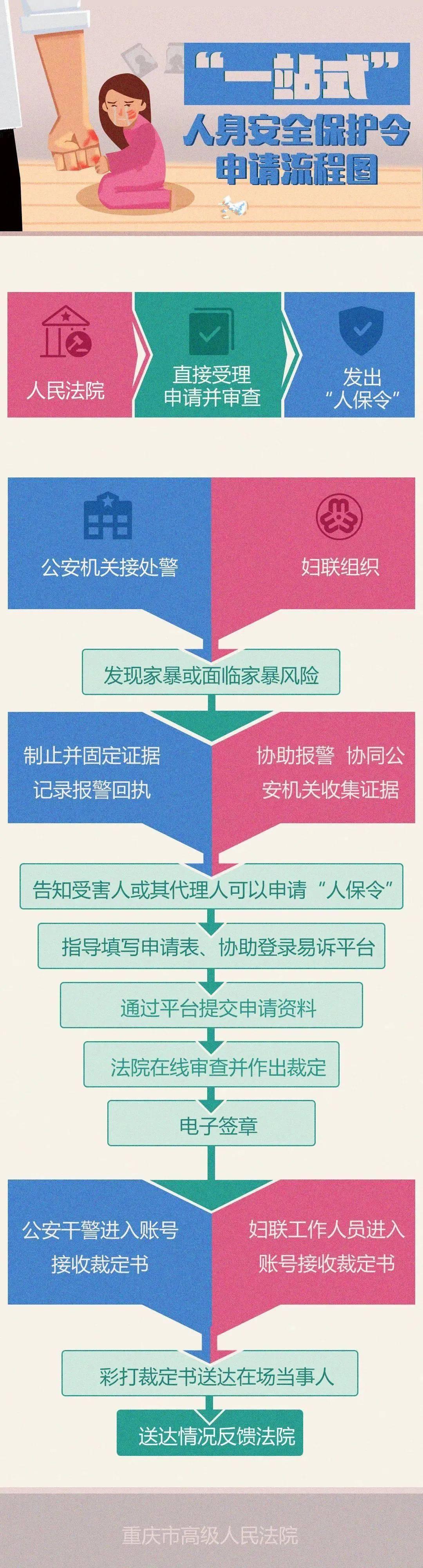 """向家暴说""""不""""!在重庆可一站式申请人身安全保护令"""