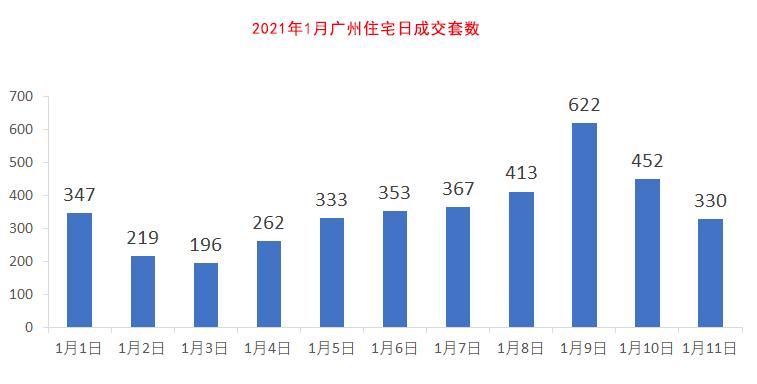 几组数据,揭秘广州楼市复杂的市场形势,有的门可罗雀,有的热火朝天!
