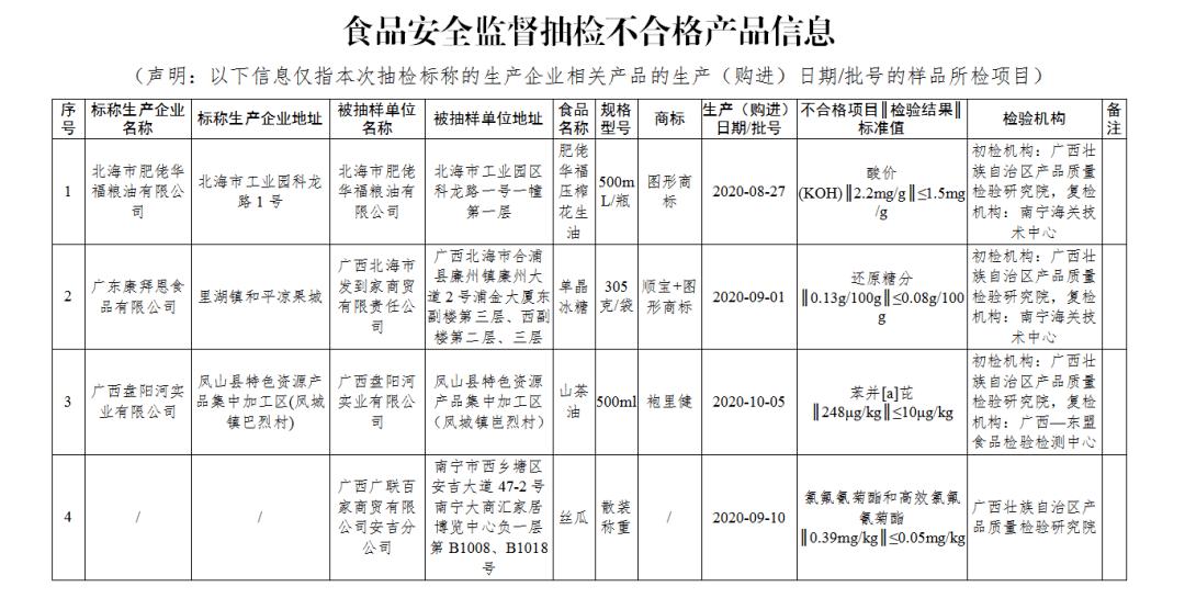 【通告】广西壮族自治区市场监督管理局 食品安全监督抽检信息通告(2021年第1期)