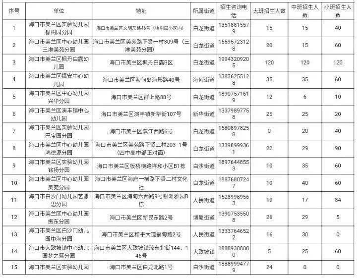海口73所公办幼儿园首次开展春季招生,附招生计划表→