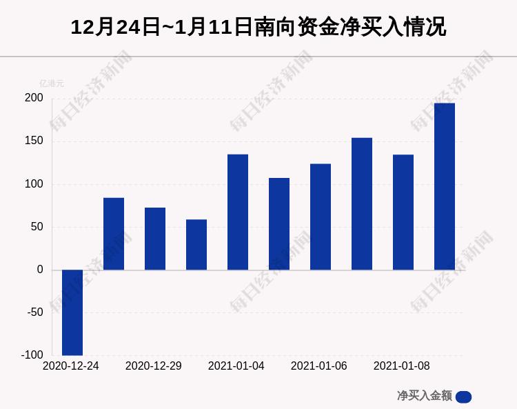 1月11日港股通净流入194.86亿港元,其中67.063亿港元都买了它
