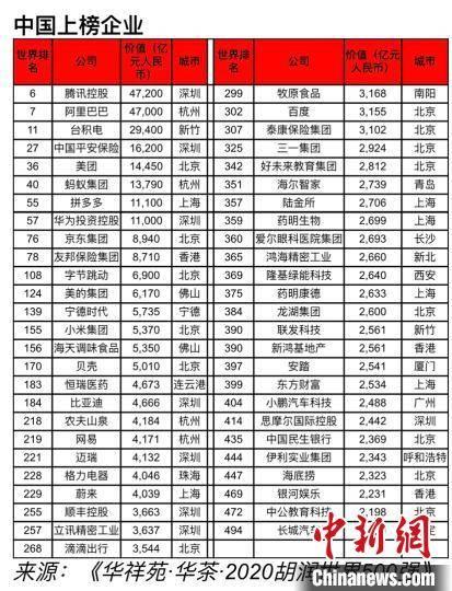 """胡润首发""""世界500强""""榜单:腾讯、阿里领衔中国51家上榜企业"""