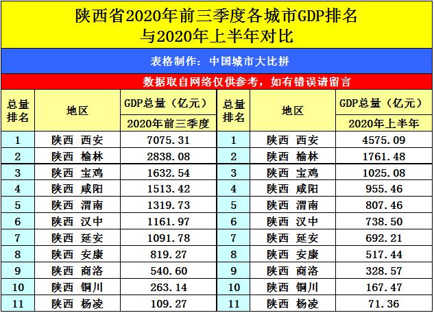 衡阳前三季度gdp是多少_前三季度城市GDP50强 西安增速第一 万亿级城市或扩至22
