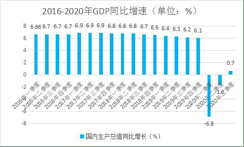 2020年gdp 投资_2020年东莞各镇街gdp