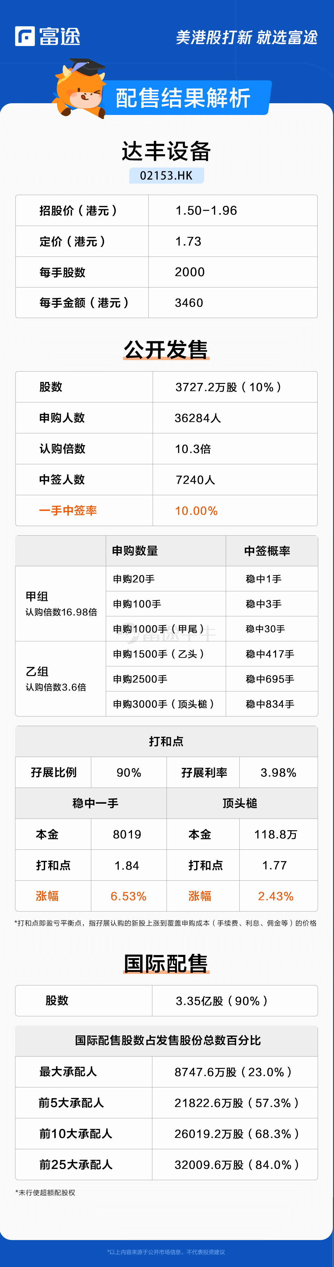 新股定价|大丰设备认购10.3倍,每股价格1.73港元
