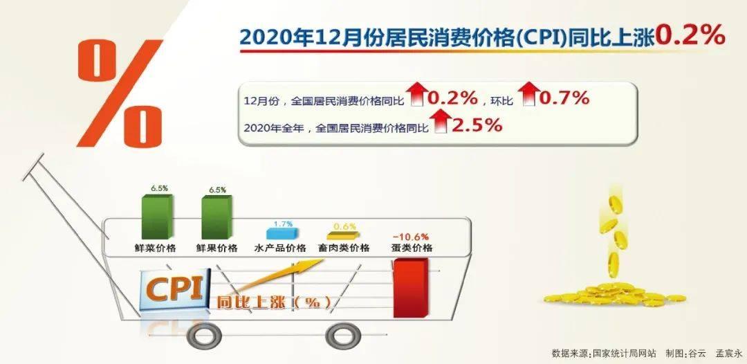 数据速读丨CPI由降转涨、PPI降幅收窄  经济向好态势明显