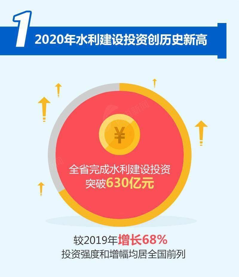 'yobo体育' 水利建设投资创历史新高!一图速览2020年山东水利大事记(图2)