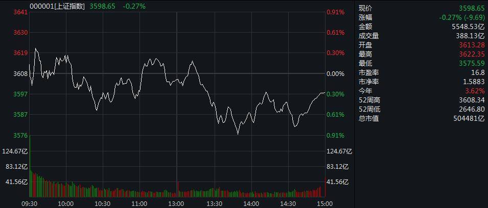 上证综指波动走弱,下跌0.27%。经纪类股是最大的输家之一