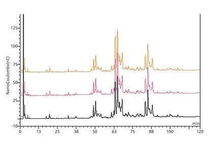 细胞培养条件对蛋白质糖基化的影响