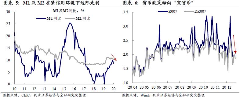 【兴证宏观】紧信用继续,宽货币对冲——12月金融数据点评