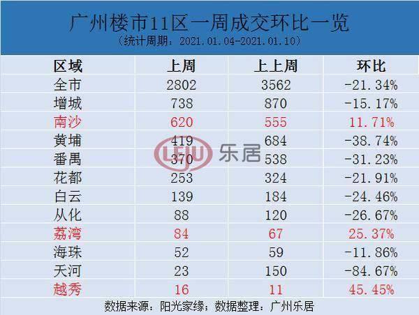 上周广州新房网签2802套!8区环跌!成交量榜单TOP10曝光