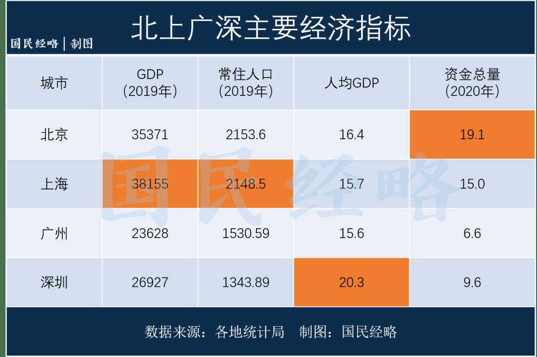 2021上海市GDP_2021上海市犬牌图片