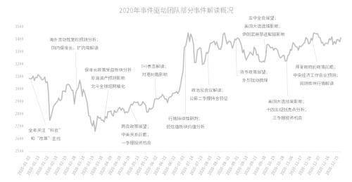 中信证券展望2021年:市场预计仍以结构性机会为主 选股难度上升