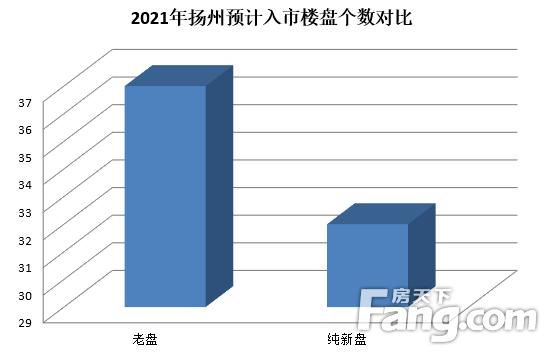 2021年买房必看!扬州预计32个纯新盘入市,有你中意的吗?