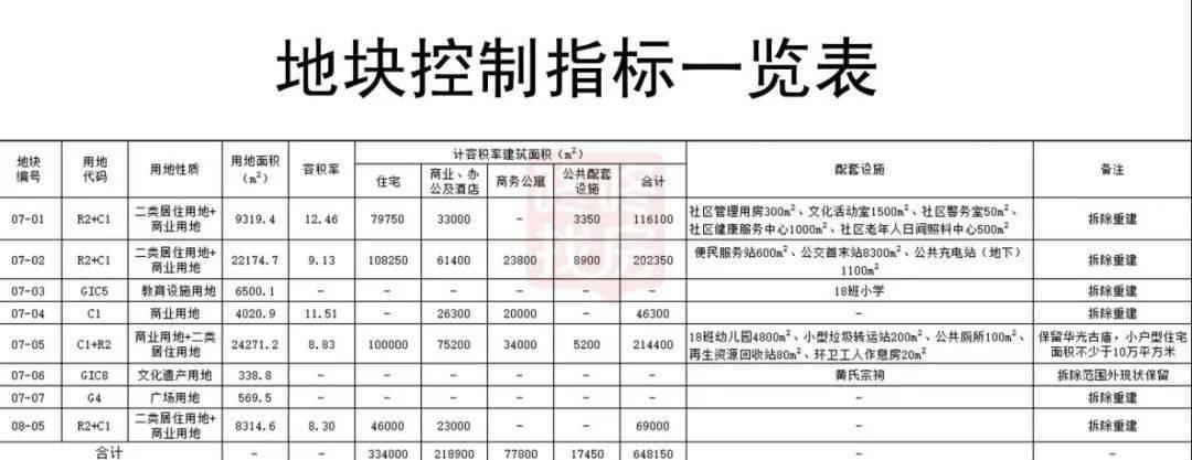 64万平综合体!宝安一旧改效果图曝光,旁边卖8万+