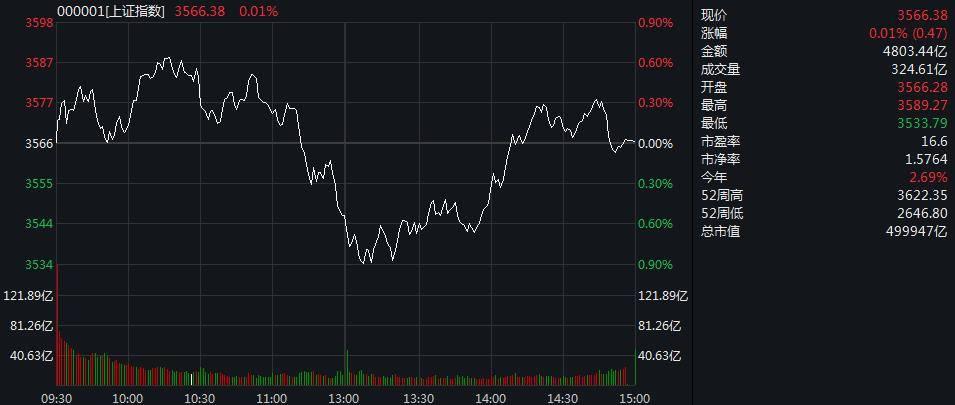 三大a股指数见底,近3000只股票涨红