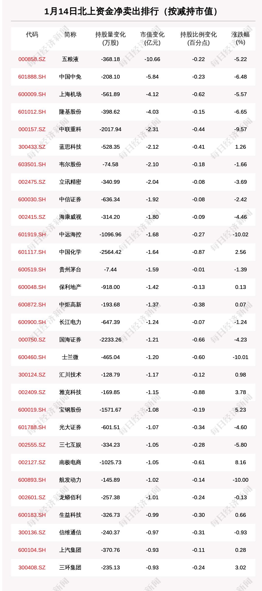北向资金动向曝光:1月14日这30只个股遭大甩卖(附名单)