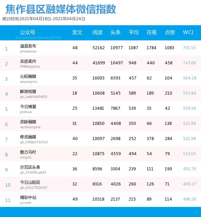 焦作上周县(市)区微信排行榜出炉!中部账号数量增加,首尾账号差距拉大!
