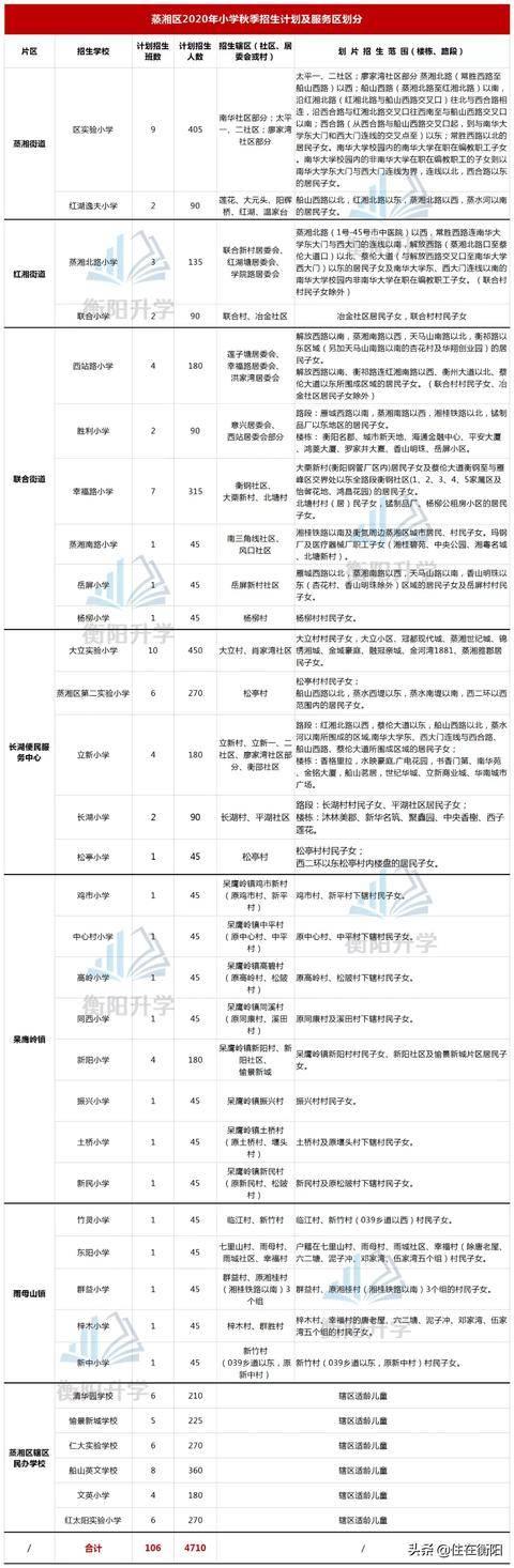 """020衡阳小学招生学区划分图出炉!进来看看吧"""""""