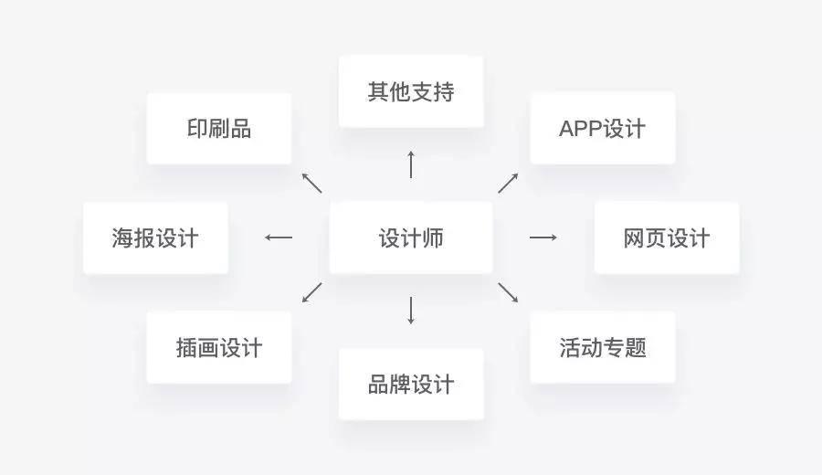 学习UI设计你必须要知道的平面基础