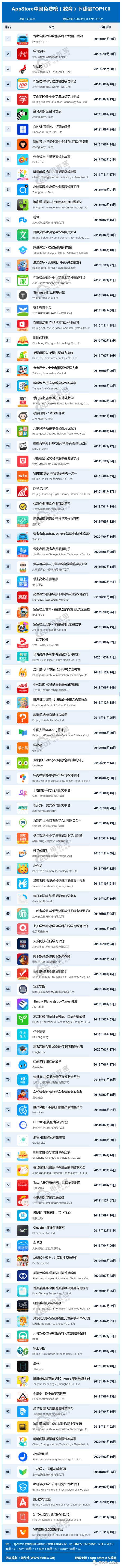 7月App Store中国免费榜(教育)TOP100发布,驾考宝典再次金榜题名