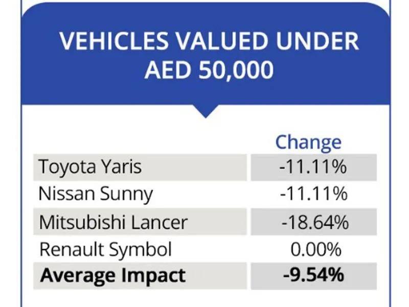 阿联酋二手车价格大幅下跌-迪拜全酋通分类信息