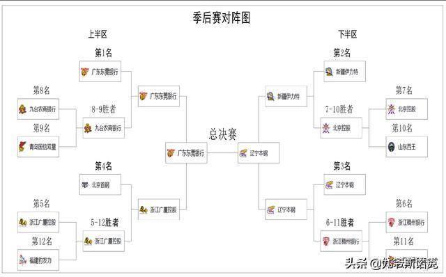 季后赛规则NBA(nba季后赛比赛规则)