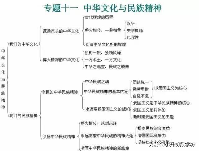 高中政治必修一思维导图(政治必修一精细框架图)