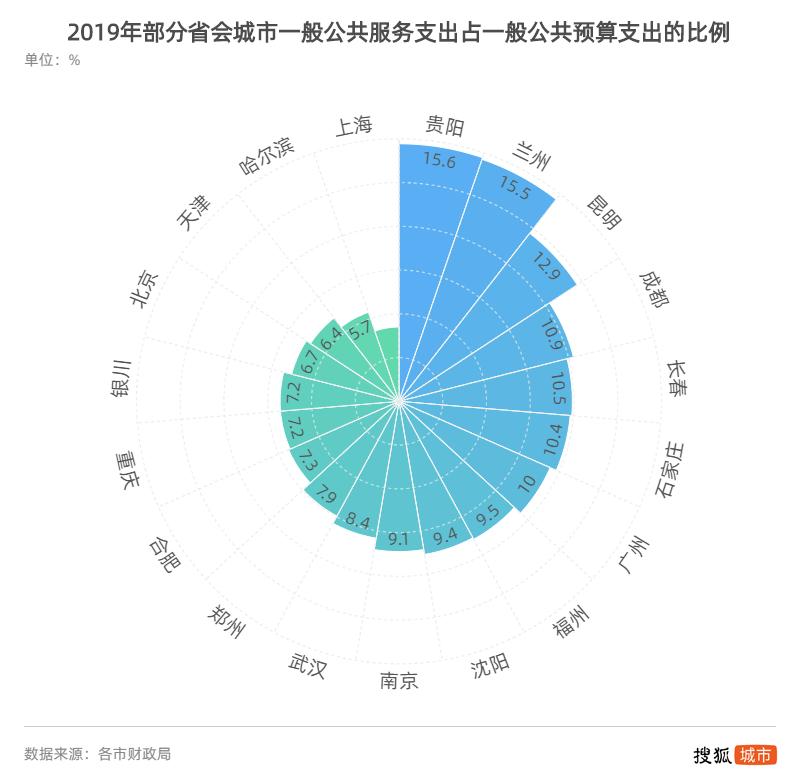 省会城市2019财政支出大盘点:谁科教投入更高?谁民生建设更强?插图(9)