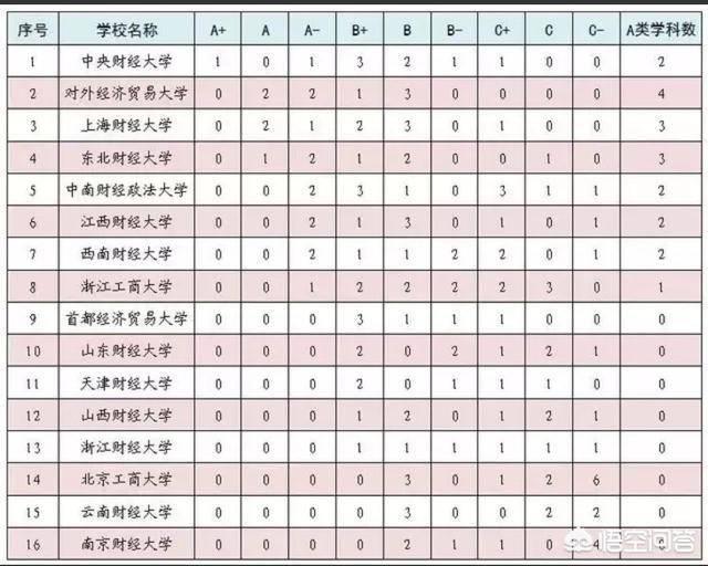 天津财经大学是211吗?天津考研最容易的大学