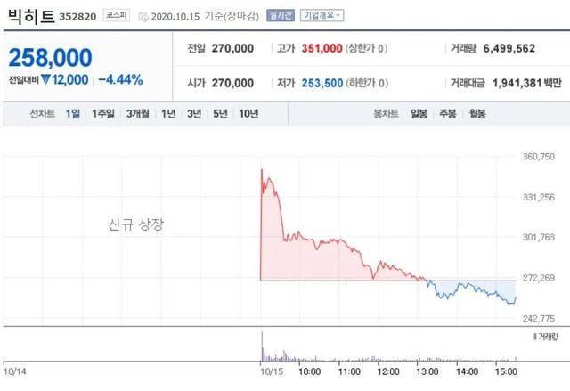 IPO首日跌破开盘价,但Big Hit娱乐的市值颓势早有苗头