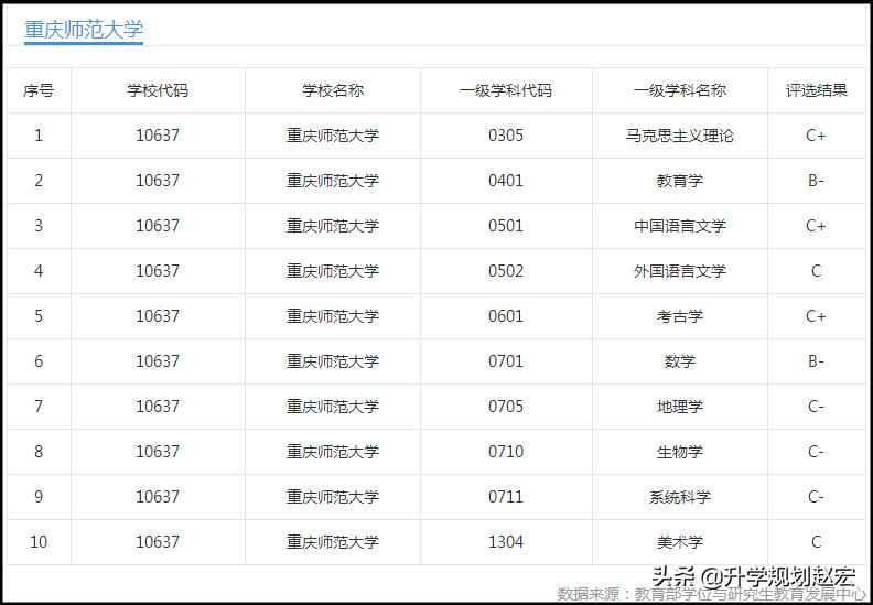 重庆师范大学是几本(重庆师范大学级别)