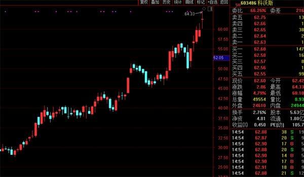 A股家电板块持续拉升,天猫双11引爆家电3C市场