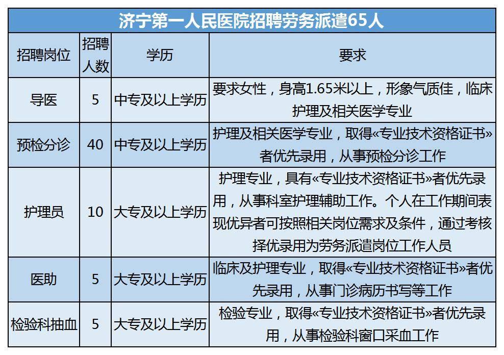 济宁第一人民医院招聘劳务派遣65人