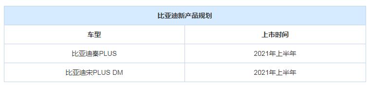 SSC设计-比亚迪:两款新产№品+新技术/秦PLUS曝光