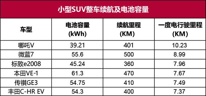 口碑最好的纯电动汽车(电动车型一度电都能跑多少公里)插图(6)