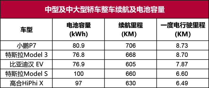 口碑最好的纯电动汽车(电动车型一度电都能跑多少公里)插图(5)