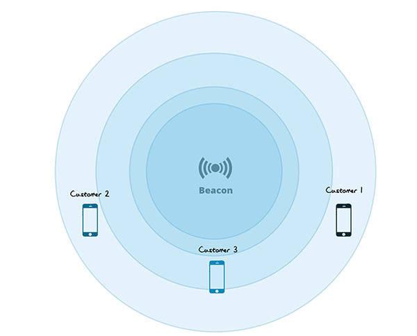 beacon时槽设置多少(什么是iBeacon)插图(1)