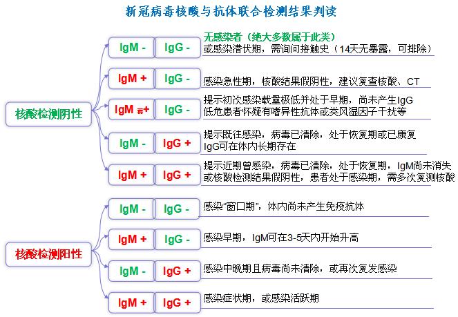 核酸检测怎么做 网络快讯 第3张