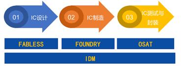 idm是什么意思(IDM模式到底是啥)插图(7)