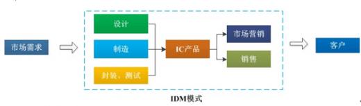 idm是什么意思(IDM模式到底是啥)插图(3)